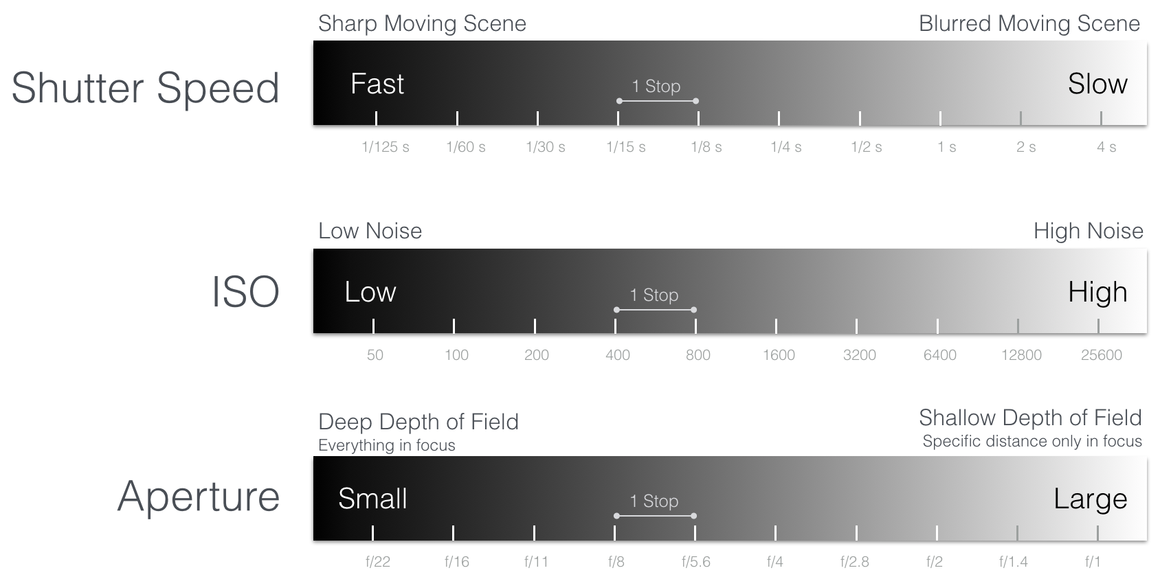 Camera exposure dji mobile sdk documentation the diagram below illustrates the effect of changing aperture shutter and iso and how it impacts exposure and the resulting picture pooptronica Images