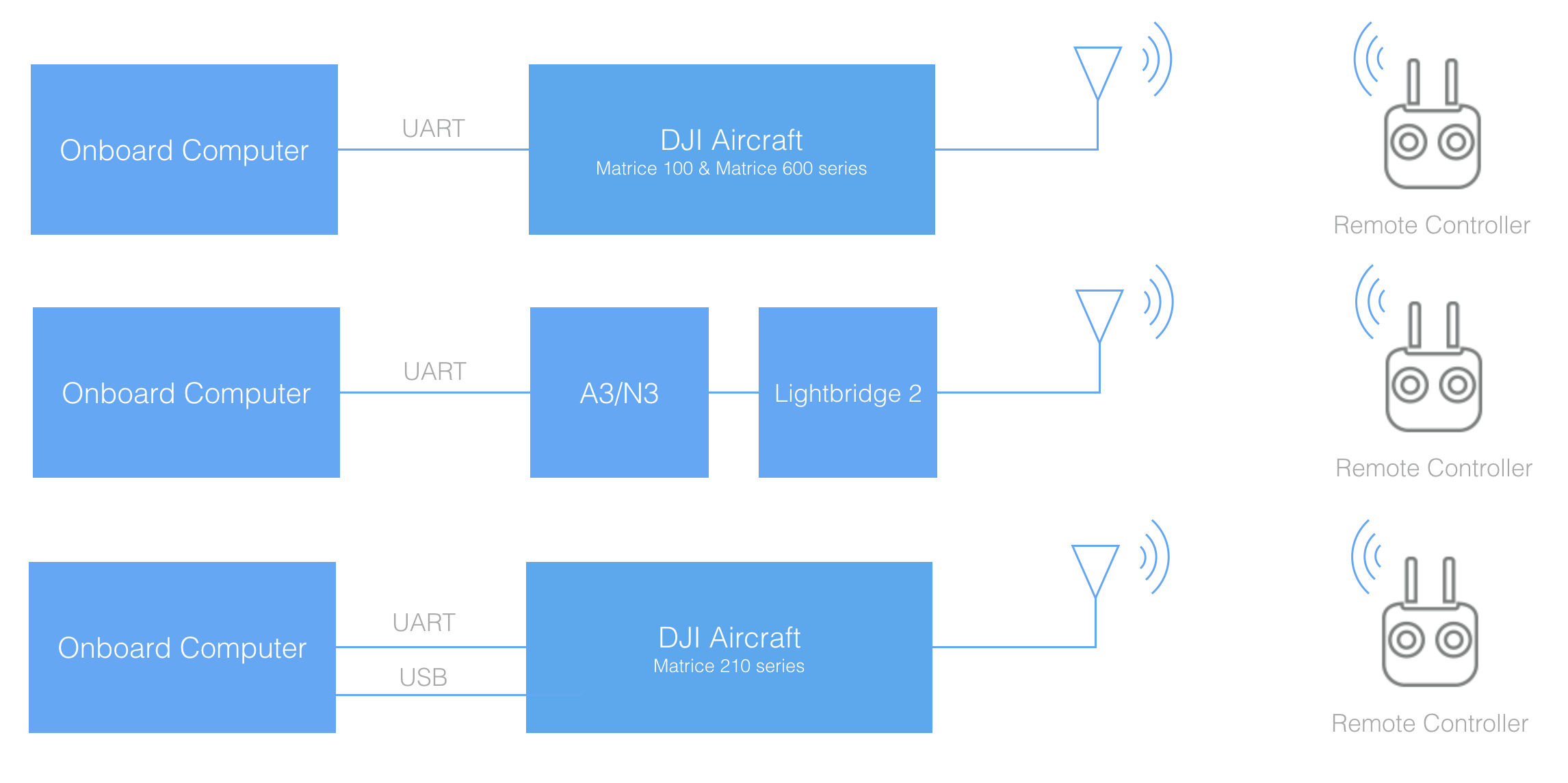 Hardware Setup Guide  DJI Onboard SDK Documentation