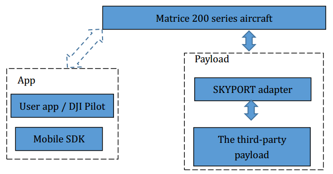 Payload Sdk Feature Introduction