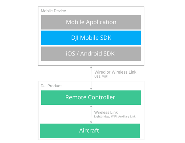 Mobile SDK Introduction - DJI Mobile SDK Documentation