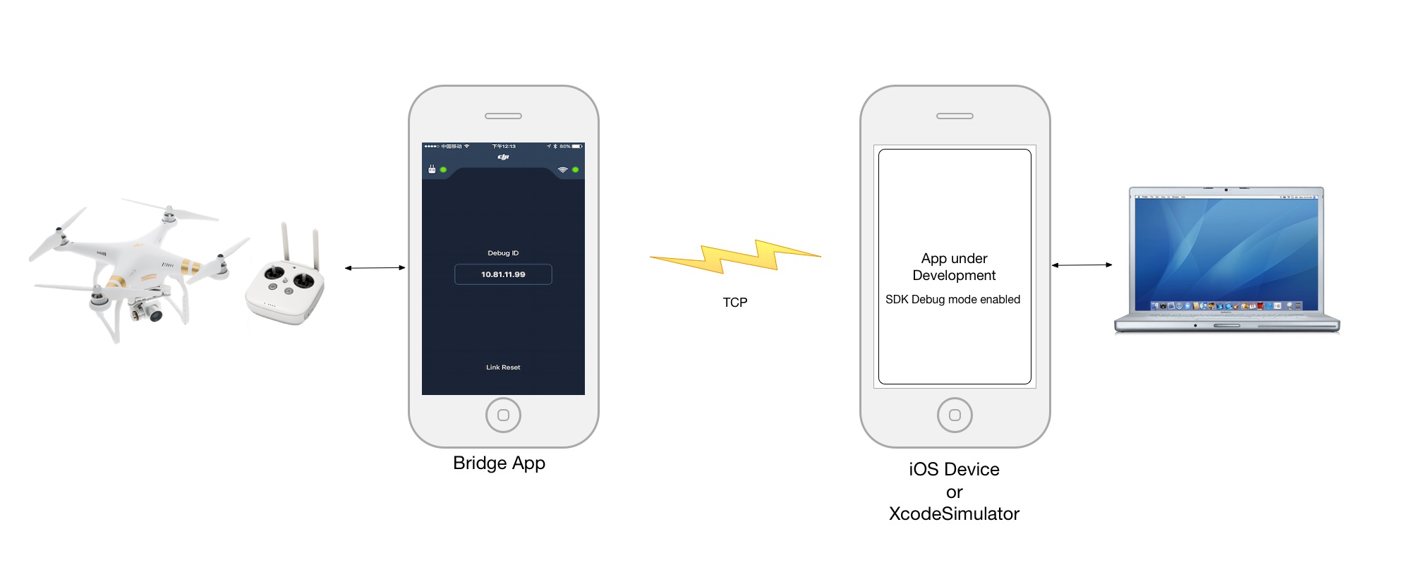 DJI Bridge App Tutorial - DJI Mobile SDK Documentation